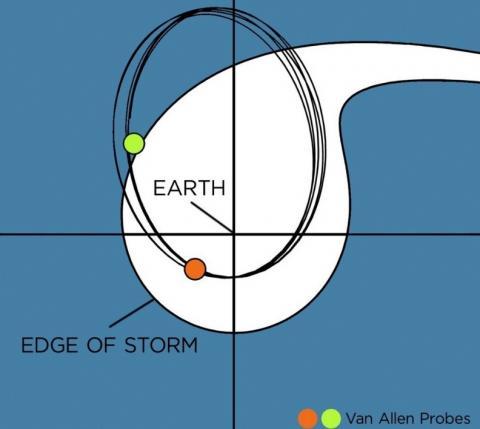 Sondas magnéticas de la Tierra,