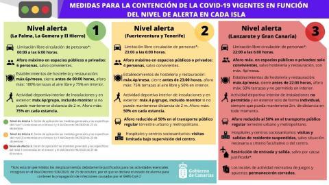 Medidas de contención de la Covid 19 por niveles de alerta por islas/ canariasnoticias.es