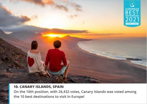 Las Islas Canarias décimos en el ranking de European Best Destination / CanariasNoticias.es