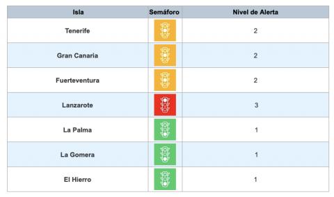 Semáforo Covid-19 / CanariasNoticias.es