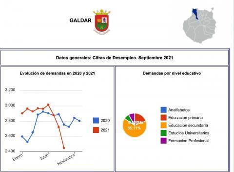 Datos del paro de Gáldar